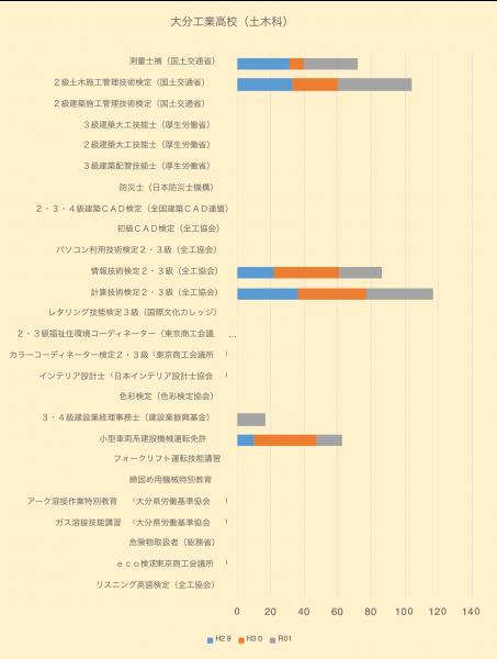 大分工業高校(土木科)取得資格に関するグラフ