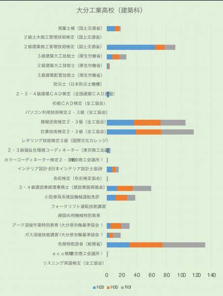 大分工業高校(建築科)取得資格に関するグラフ