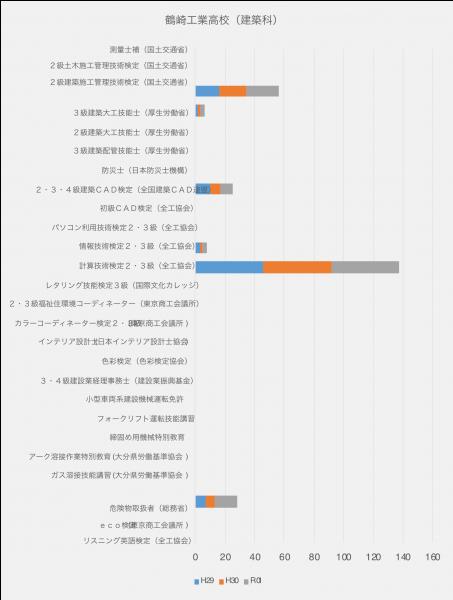 鶴崎工業高校(建築科)取得資格に関するグラフ